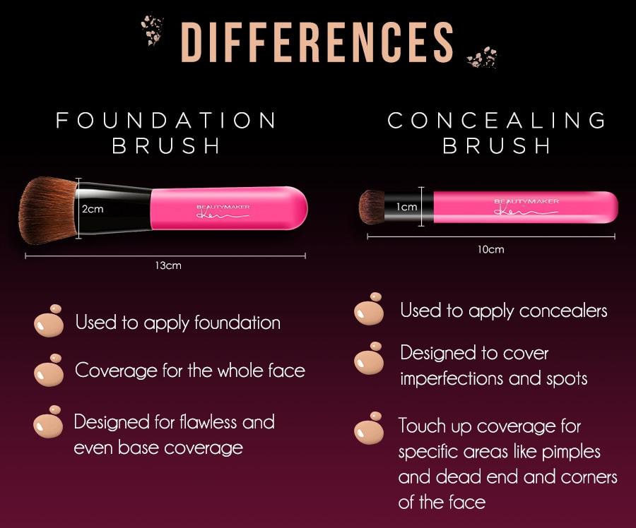Full Coverage Bundle - Concealer Brush - Differences